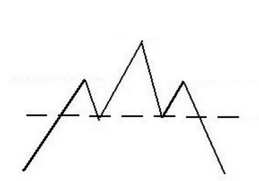 grafico-testa-spalla