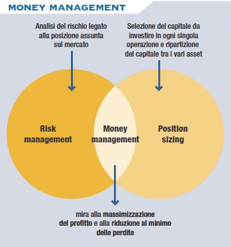 money-management