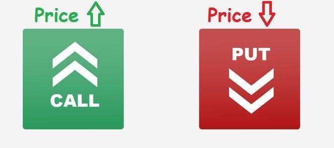 Opzioni Binarie CALL e PUT (Alto/Basso)