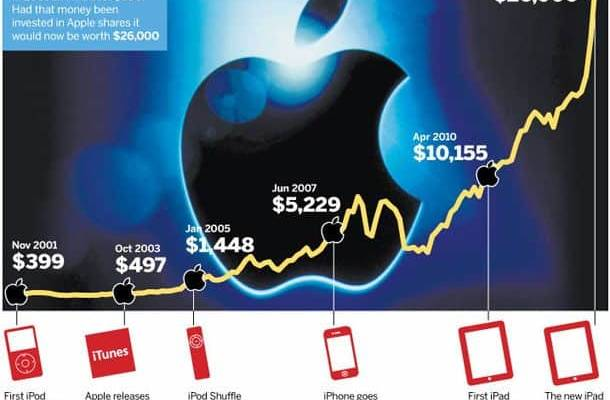 trading-online-azioni-apple