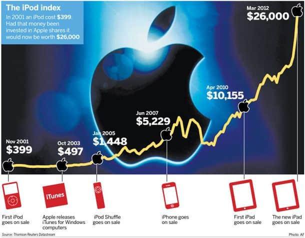 Comprare azioni Apple: quotazione live