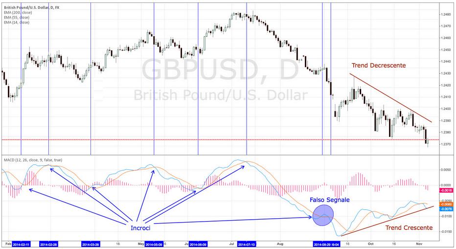 indicatore-di-trading-MACD-trend-line-istogramma