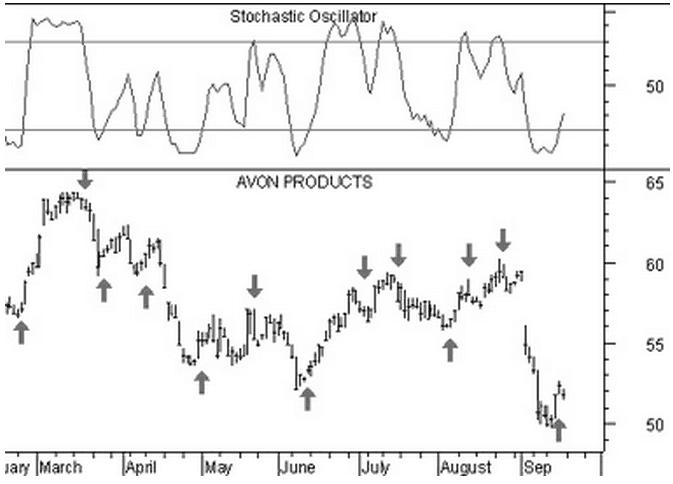 Fare trading con l'Oscillatore stocastico