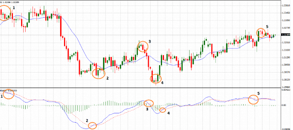 Indicatore MACD: come usare il MACD nel trading online