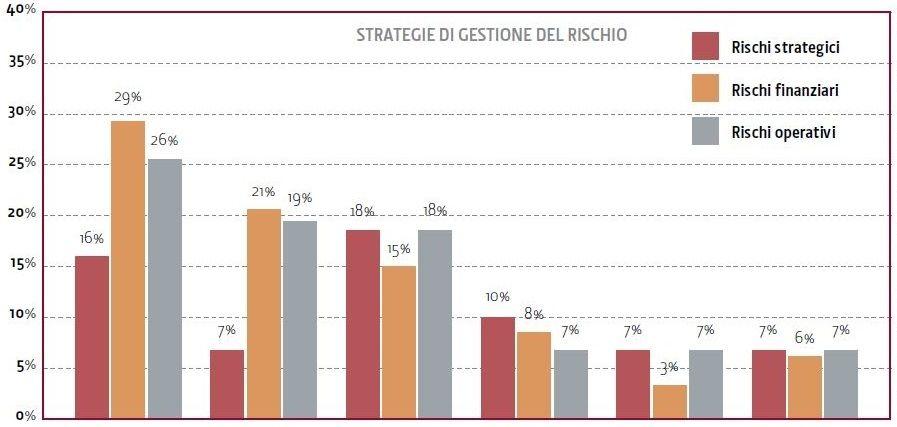 analisi-gestione-del-rischio-money-management