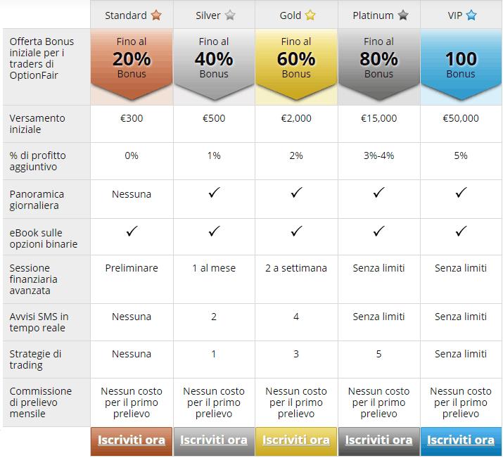 Optionfair: demo, recensione, opinioni e commenti