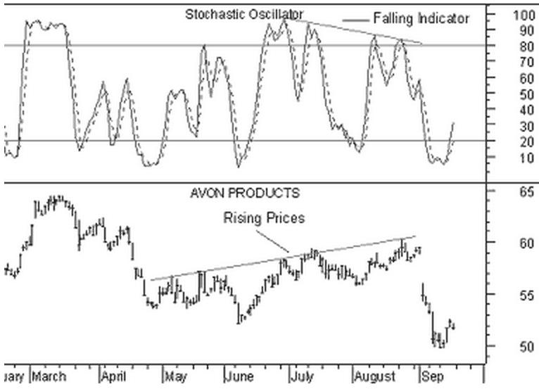 grafico-oscillatore-stocastico-prezzi