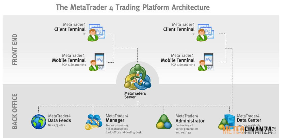 metaTrader-4-trading-piattaforma