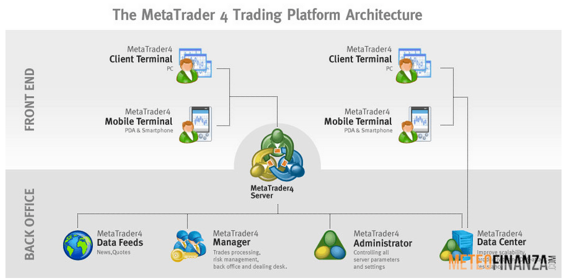 metatrader 4 italiano