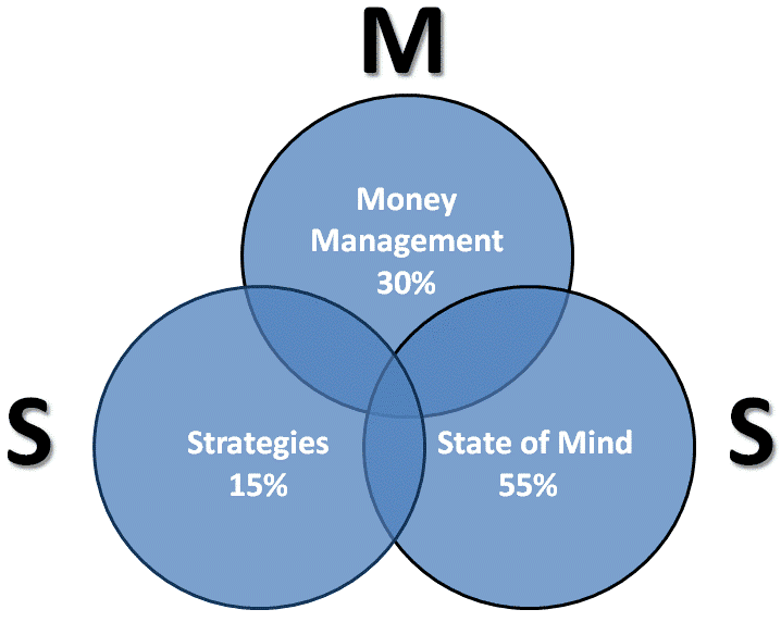 money-management-project-strategy
