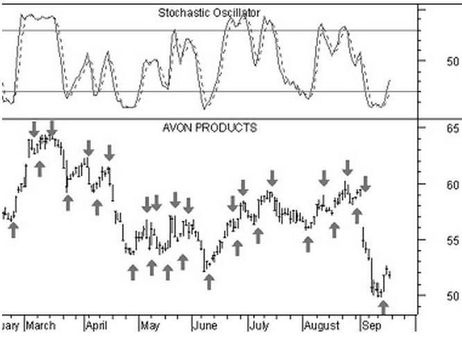 oscillatre-stocastico-produzione