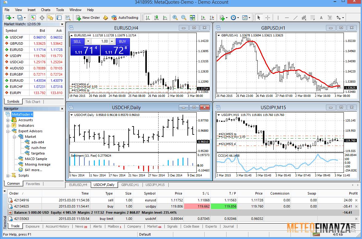 Metatrader 4 vs 5 italiano: caratteristiche e download