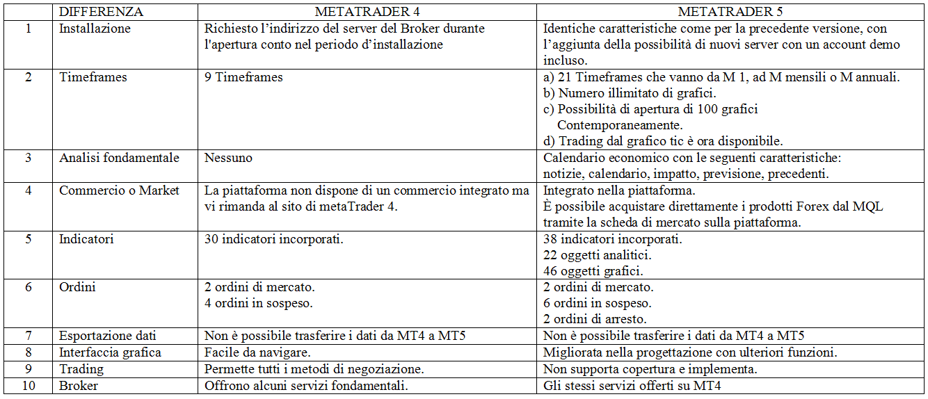tabella-di-confronto-tra-mt4-e-mt5