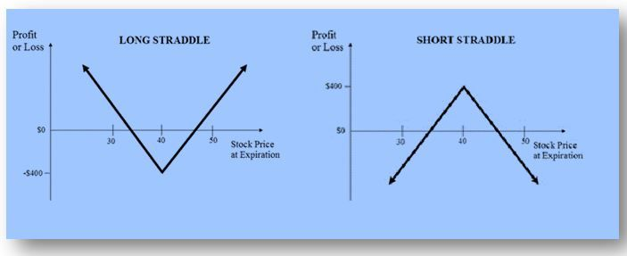 Straddle strategy in options trading