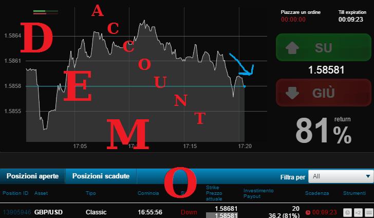 Investire oggi: dove e come fare soldi con il Trading Online