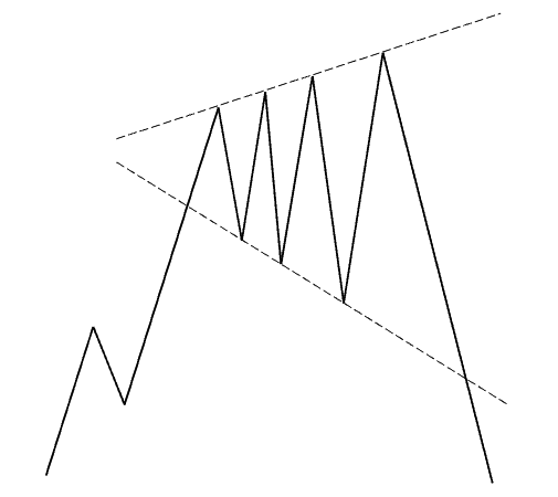 Figure dell'analisi grafica