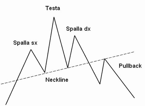 analisi-tecnica-testa-spalla