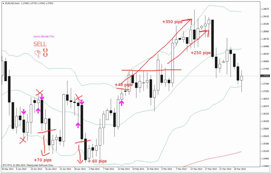 grafico-trading-online-EUR-USD