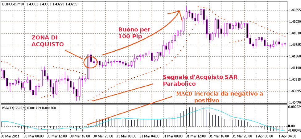 Strategie de trading option binaire
