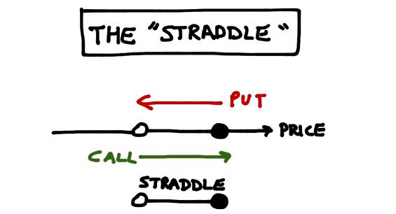 Strategia straddle o Gabbia Opzioni Binarie