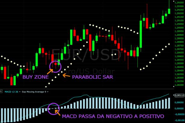 Trading online Euro-Dollaro (EUR/USD)