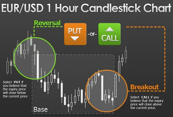Trading system Opzioni Binarie: i migliori sistemi di trading binario