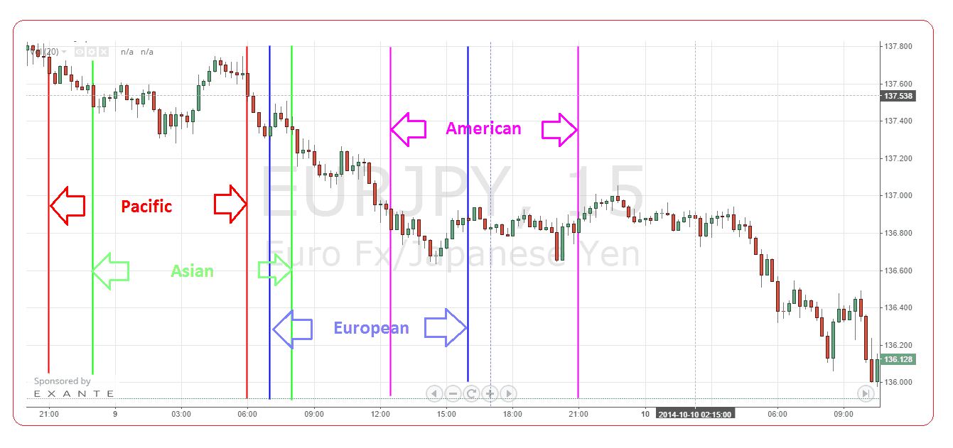 binary options live chart