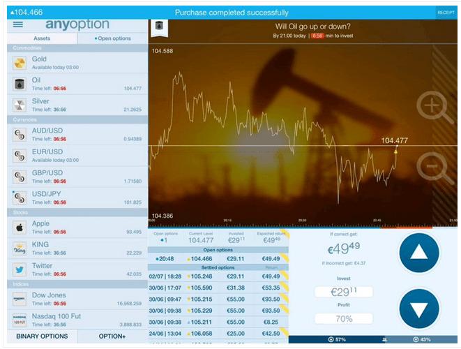 Recensione-AnyOption-mercati