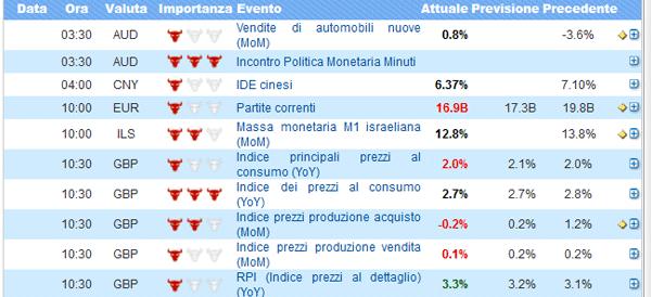 analizzare-giornalment-i-mercati-dati-macroeconomici