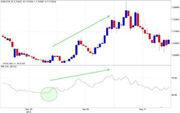 analizzare-giornalment-i-mercati-oscillatore-rsi-iper-venduto