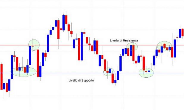 analizzare-giornalment-i-mercati-supporti-e-resistenze