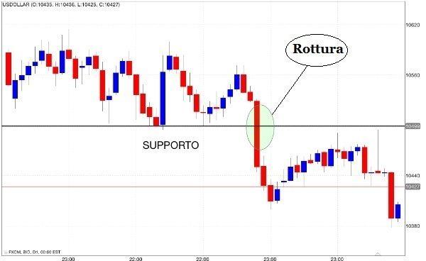 Analisi giornaliera dei mercati finanziari