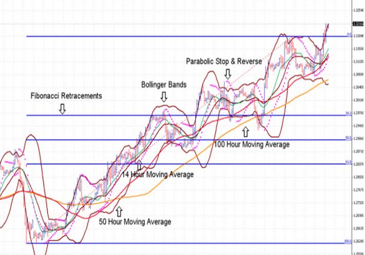 Mercati finanziari: analisi giornaliera dei mercati