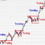 Come Leggere i Grafici di Trading Online Finanziario