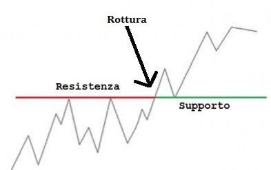 supporto-resistenza-rottura