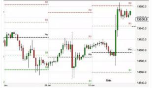 Trading Intraday (o day trading): tecniche e consigli per principianti