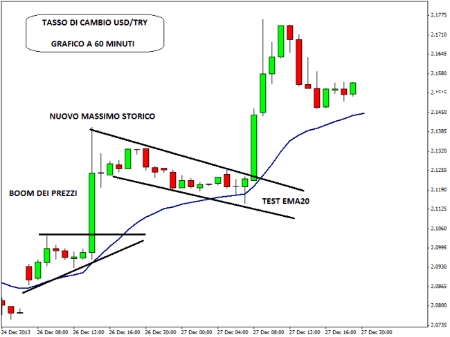 trading-intraday-pullback