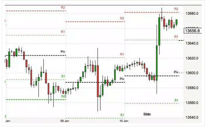 trading-intraday