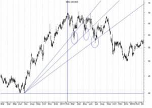 fan line fibonacci