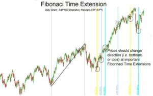 fibonacci time extension