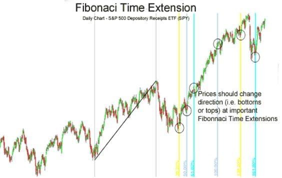 Il metodo Fibonacci nelle opzioni binarie