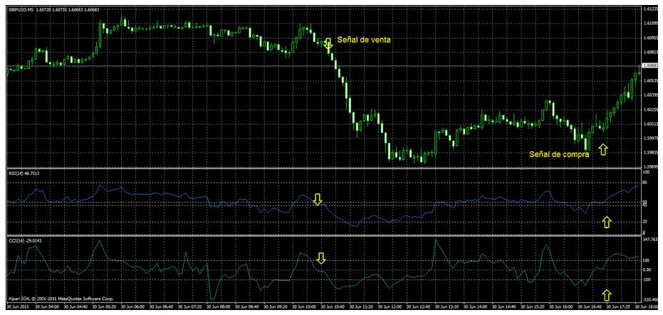 indicatore-cci-rsi-