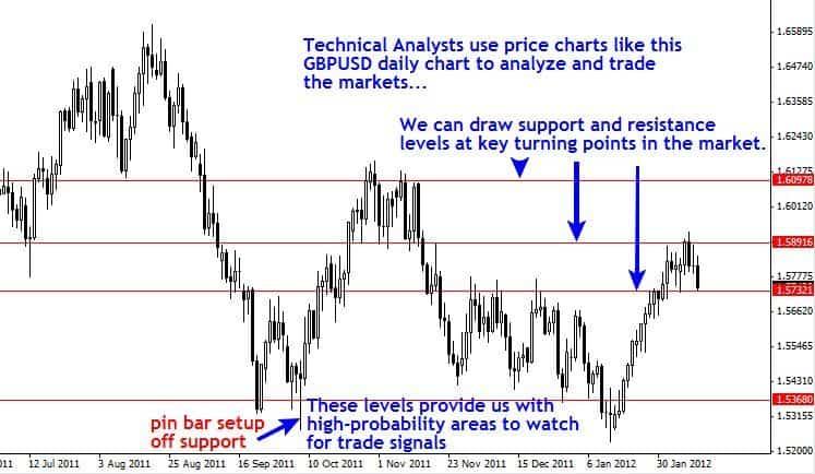 esempio-grafico-analisi-tecnica