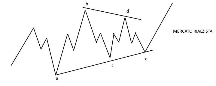 Figura 3 - Strategia opzioni binarie TRIANGOLO