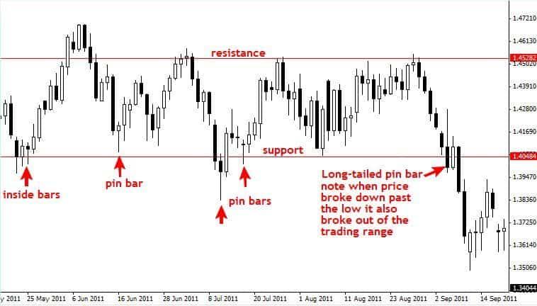 mercato-laterale-grafico-forex