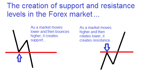 Strategia Forex: Strategie base per il Forex trading