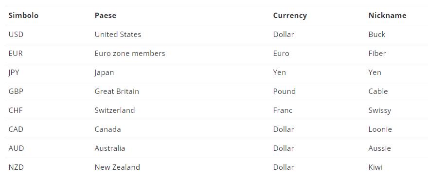 principali-valute-forex
