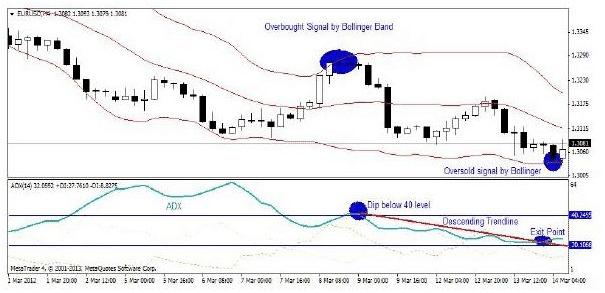 indicatore-adx-strategia-opzioni-binarie