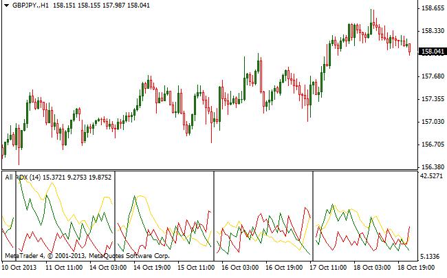 Indicatore ADX opzioni binarie