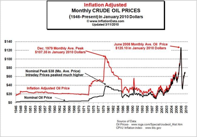 Prezzo Petrolio: Grafico quotazione petrolio in tempo reale [Quotazioni petrolifere]
